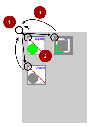 Drawing a series of rectangles by moving the origin of the Canvas. (1) Translate Canvas. (2) Draw rectangle. (3) Restore Canvas and Origin.