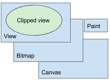 In order to draw into a View, the View needs a Bitmap, a Canvas, and Paint.