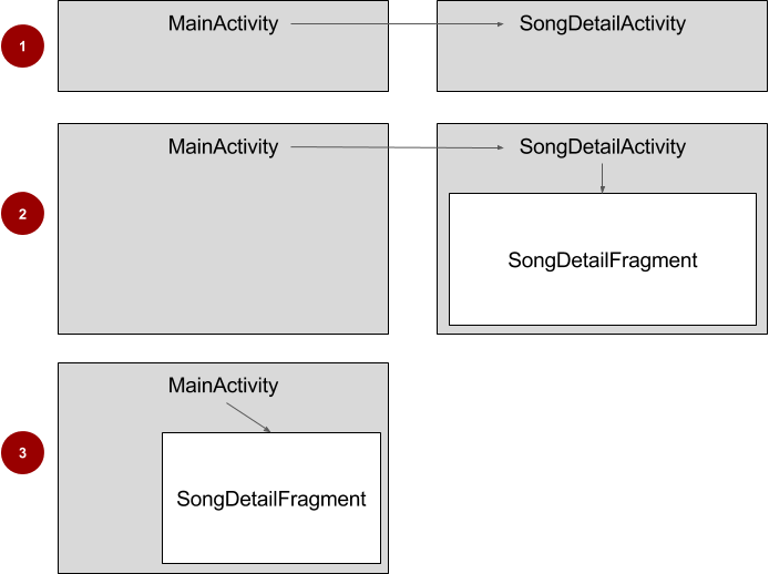 Displaying song detail in the starter app (1) and the final version of the app (2-3)