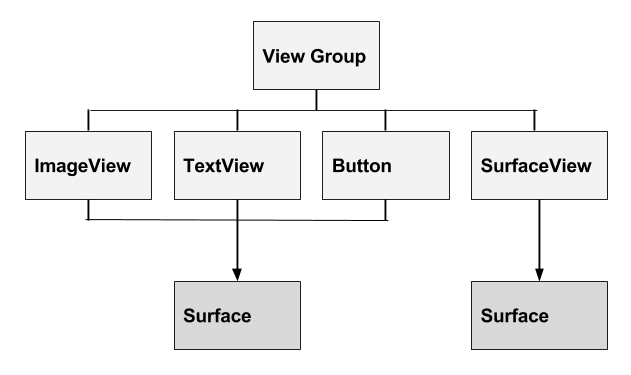View Hierarchy with a Surface for the views and another separate Surface for the SurfaceView.