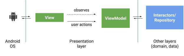 Android communicates back and forth with the View. The View observes the ViewModel and sends user actions to it.\n\nOutside of the presentation layer there are other layers represented by interactors or a repository.