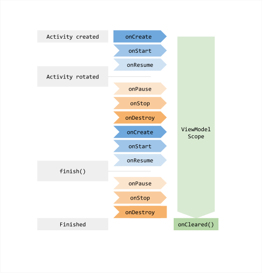 The ViewModel survives an activity recreation and only the onCleared method is called when the activity is finished.