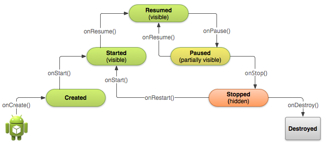 Diagram of the App Lifecycle