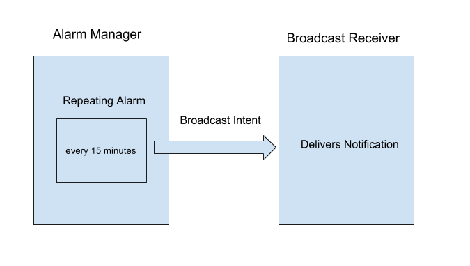 Diagram of the Stand Up! alarm process