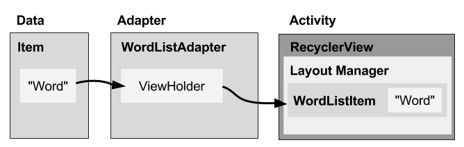 RecyclerView architecture