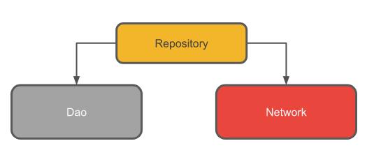 Dao, Repo, network block diagram