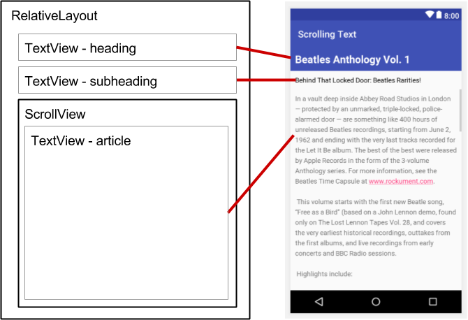 The Layout with a ScrollView