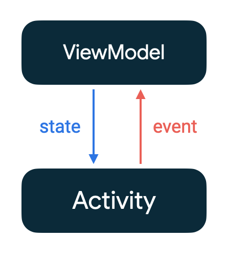 State flows down from viewmodel to activity, while events flow up from activity to viewmodel.