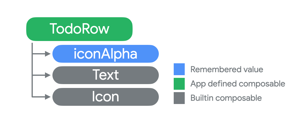 Diagram shows iconAlpha as a new child of TodoRow in the compose tree.