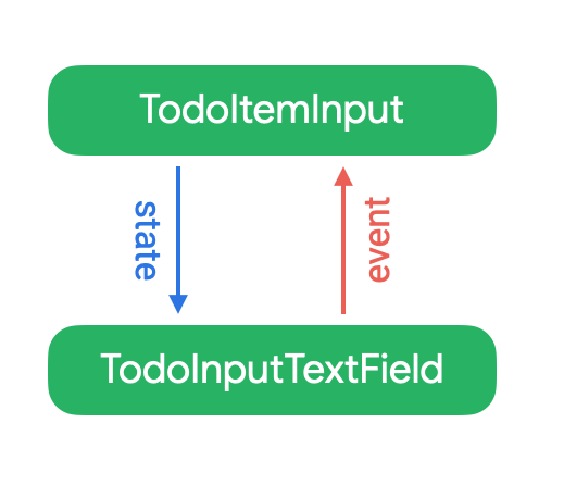 Diagram: TodoItemInput on top, state flows down to TodoInputTextField. Events flow up from TodoInputTextField to TodoItemInput.