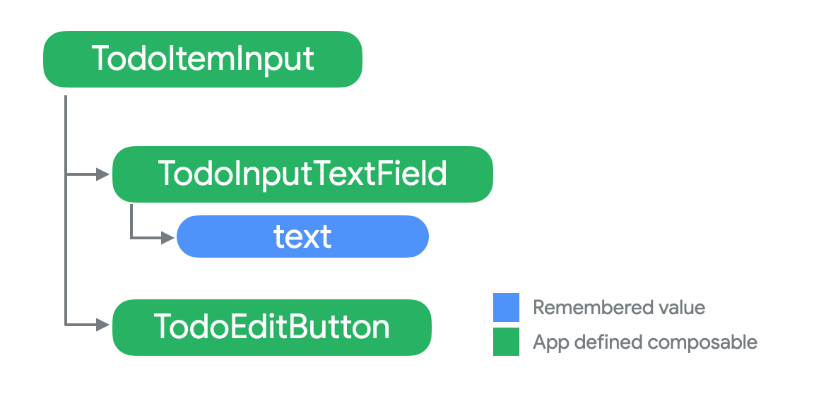 Tree: TodoItemInput with children TodoInputTextField and TodoEditButton.  The state text is a child of TodoInputTextField.