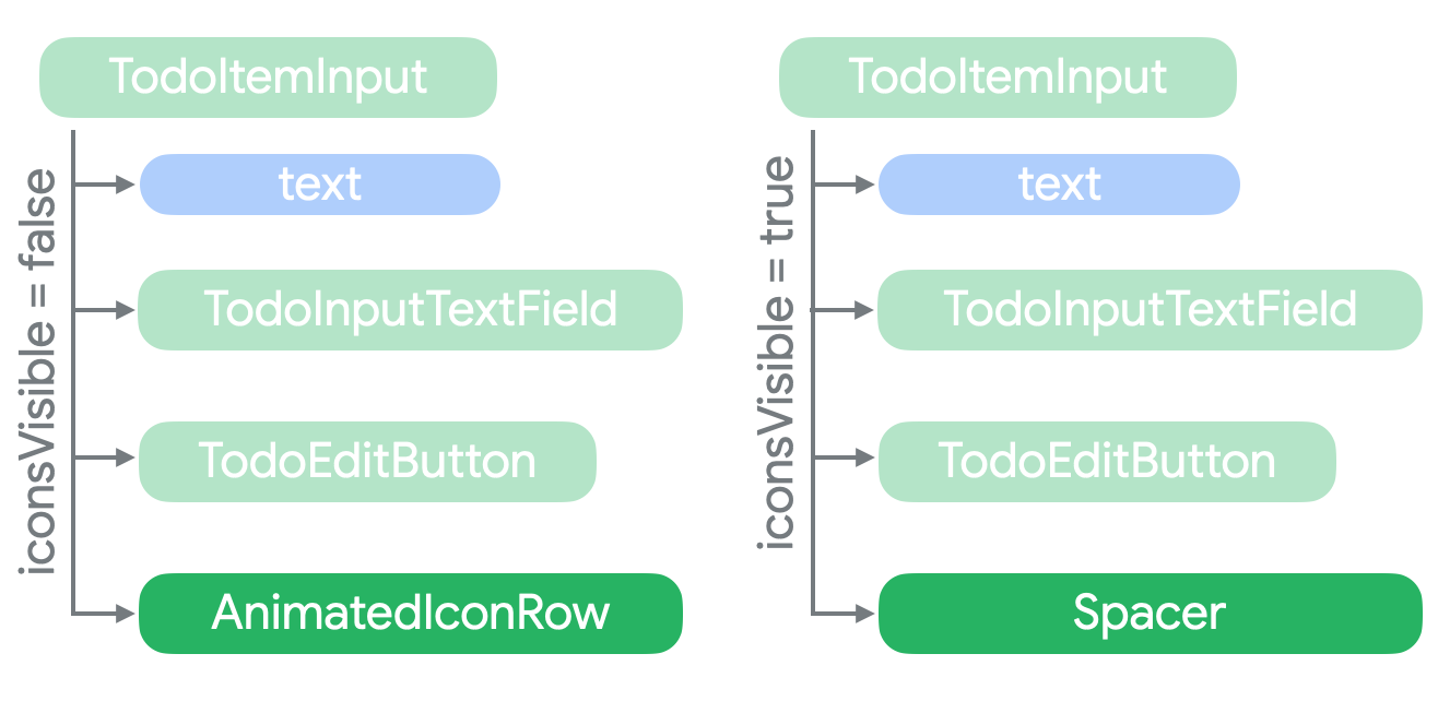 Tree shows that AnimatedIconRow is a child of TodoItemInput when iconsVisible is true.  When iconsVisible is false, AnimatedIconRow is replaced with a Spacer.