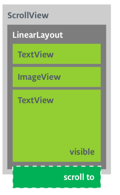 This scroll view contains a linear layout that contains several other views.