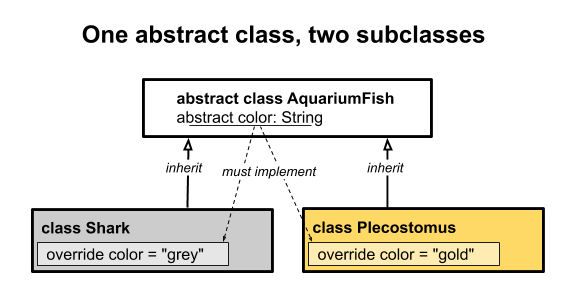 A diagram showing the abstract class, AquariumFish, and two subclasses, Shark and Plecostumus.
