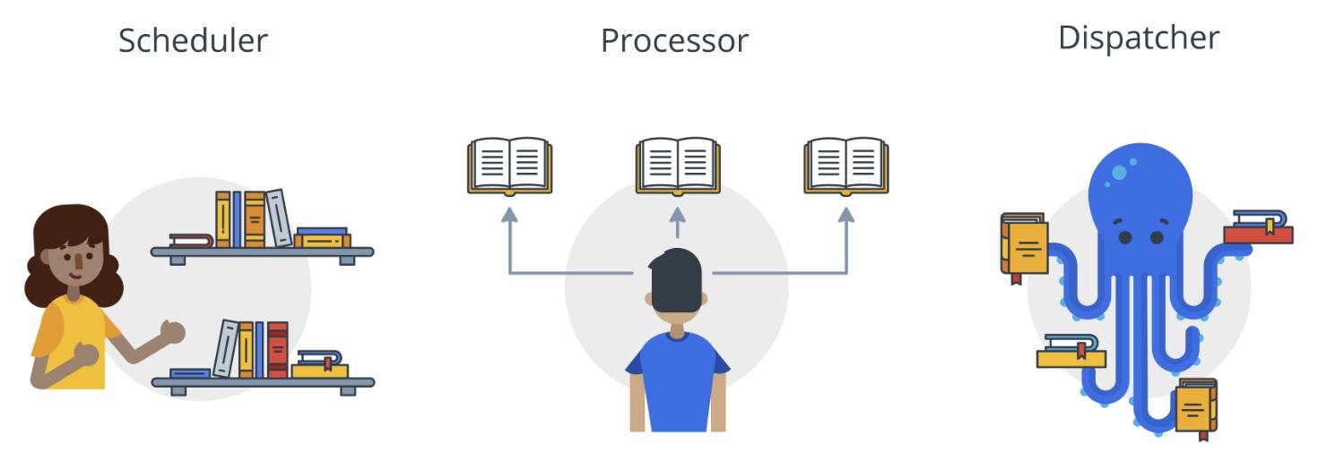 Multi-threading & callbacks primer | Training Courses