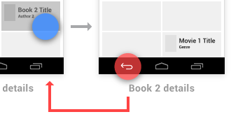 Android Design Principles