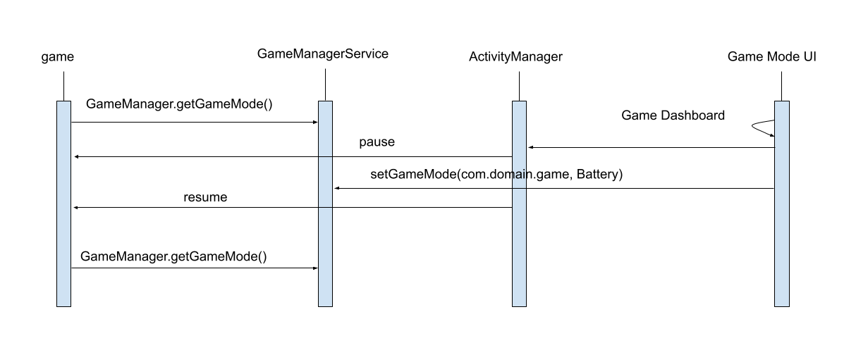 Example with user setting Battery mode