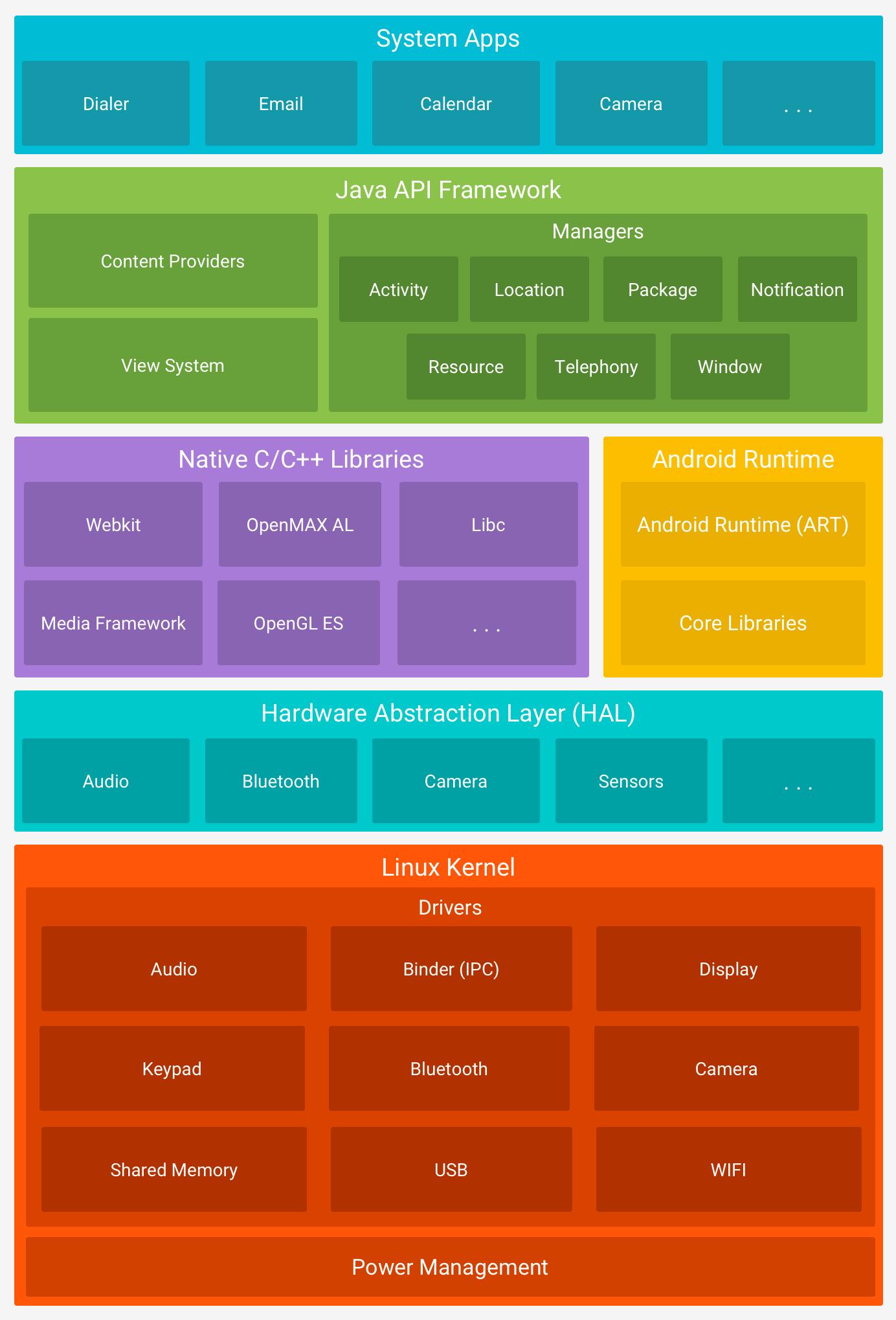 A pilha de software do Android