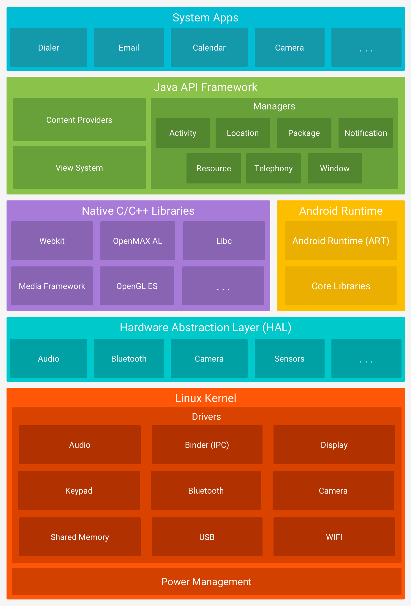 The Android software stack