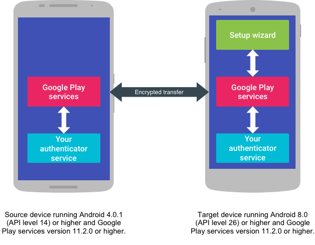 Illustration of account transfer from source to target device.