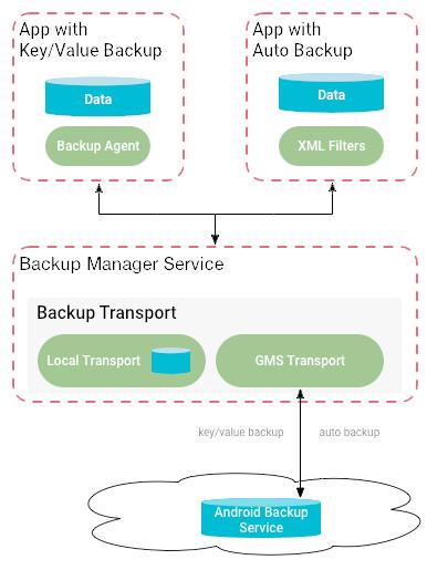 Framework de backup