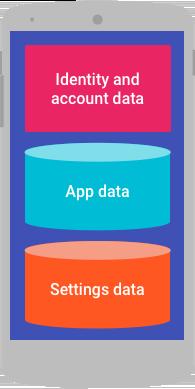 Datos de identidad y cuenta, datos de configuración y datos de app en un dispositivo.