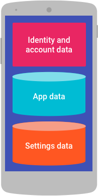Identity and account data, settings data, and app data on a device.