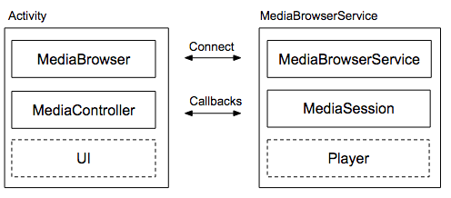 Audio activity and BrowserService