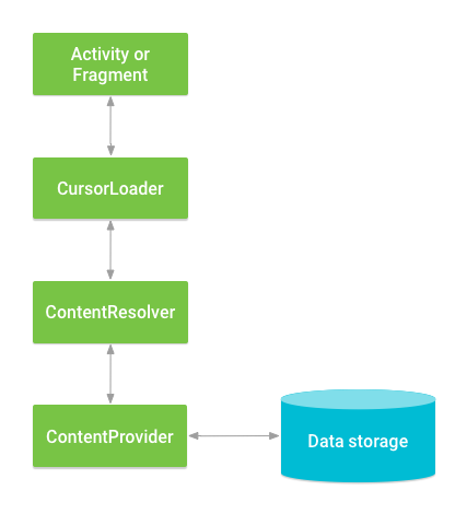 Interacción entre ContentProvider, otras clases y el almacenamiento.