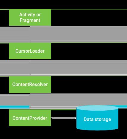 Interaksi antara ContentProvider, kelas lain, dan penyimpanan.