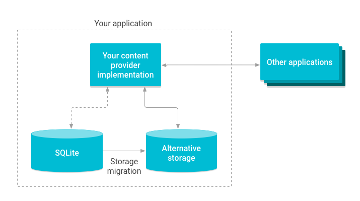 Illustration of migrating content provider storage.