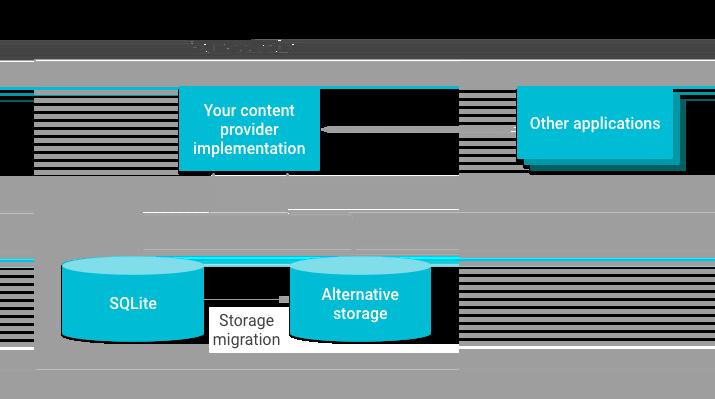 Ilustración de la migración del almacenamiento del proveedor de contenido.