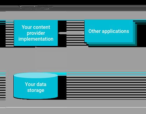 コンテンツ プロバイダがストレージへのアクセスを管理する方法を示す概要図。