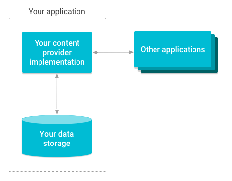 Overview diagram of how content providers manage access to storage.