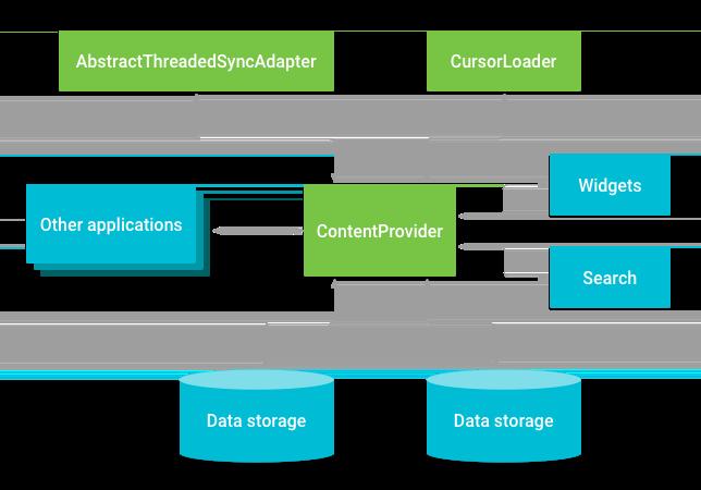 Relación entre el proveedor de contenido y otros componentes.
