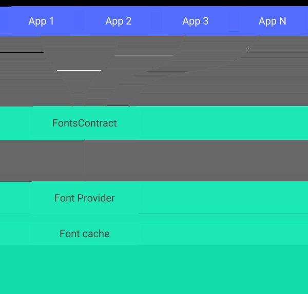 Componentes principales del proceso de EmojiCompat