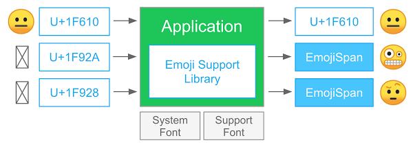 EmojiCompat のプロセス