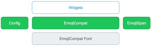 Componentes de la biblioteca en el proceso de EmojiCompat