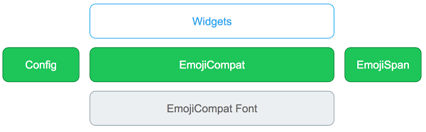 Library components in EmojiCompat process