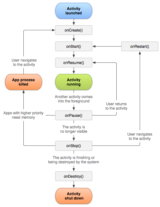 State diagram for an Android Activity Lifecycle.