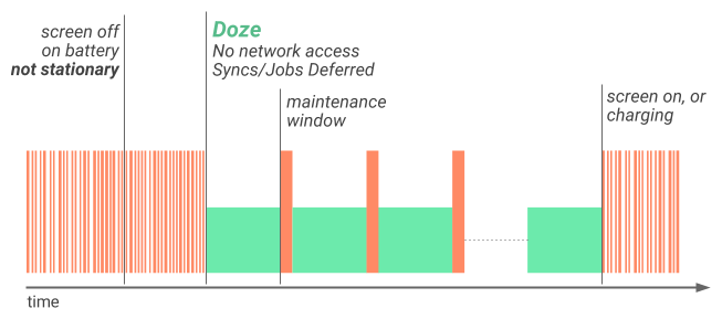 Illustration of how Doze applies a first level of system activity restrictions to improve battery life