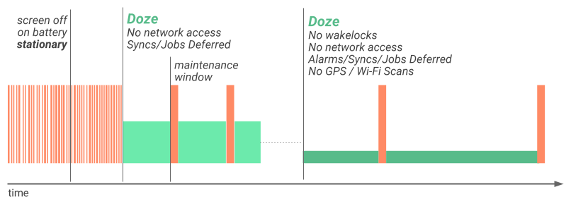 Illustration of how Doze applies a second level of   system activity restrictions after the device is stationary for a certain time