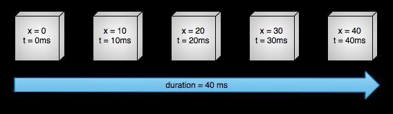 图1 匀速水平运动示例