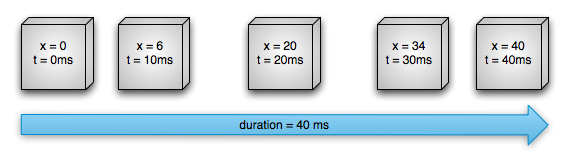 图2 非匀速水平运动示例