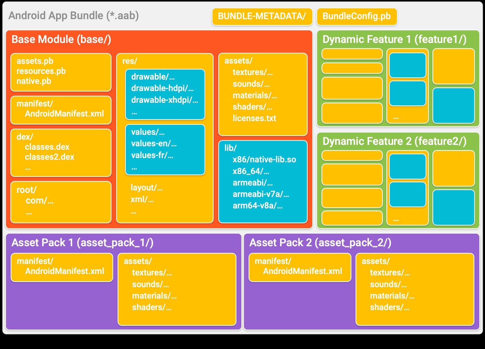 App Bundle は、それぞれがモジュールを表すディレクトリにアプリを整理します。各モジュール ディレクトリ内では、コードとリソースは一般的な APK と同様に構成されています。