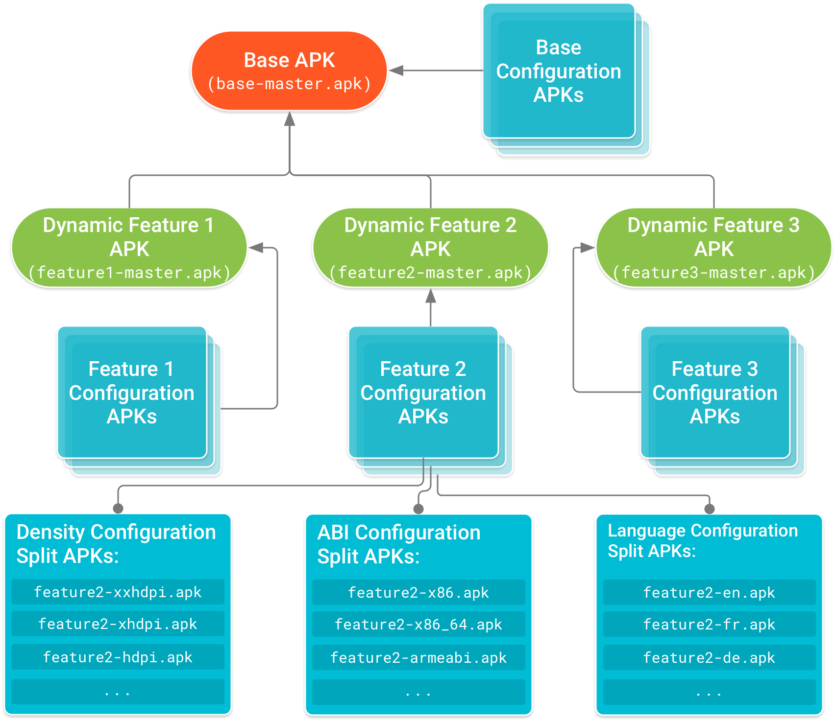 El APK de base forma la cabeza del árbol, y los APK de funciones dependen de él. Los APK de configuración, que incluyen código y recursos específicos según la configuración del dispositivo para el APK de base y cada APK de módulos de funciones, forman los nodos de hoja del árbol de dependencias.