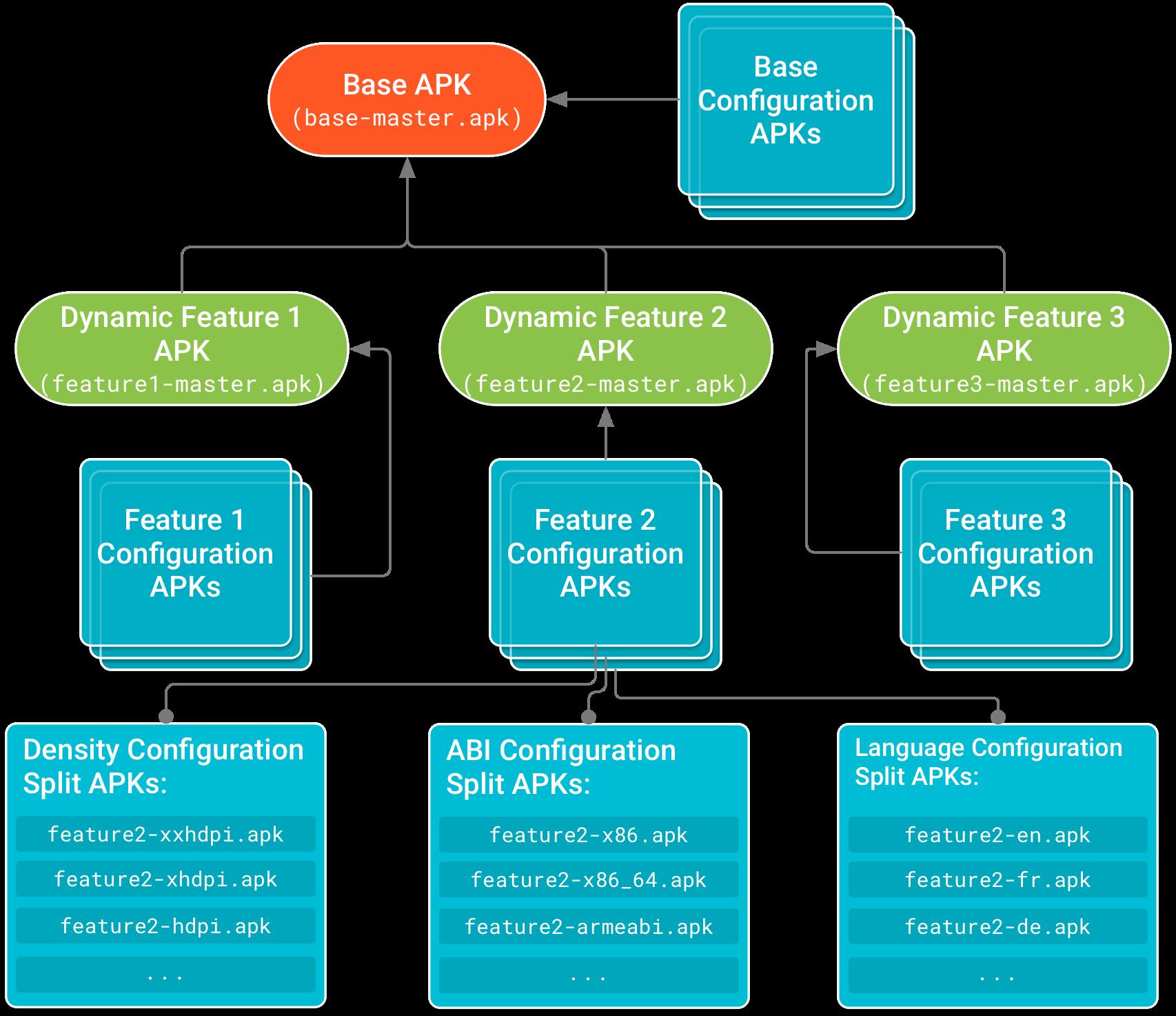 APK dasar berada di bagian atas hierarki dengan APK fitur dinamis yang memiliki dependensi padanya.APK Konfigurasi, yang menyertakan kode khusus konfigurasi perangkat dan resource untuk setiap APK fitur dinamis dan dasar, membentuk simpul daun dari hierarki dependensi.