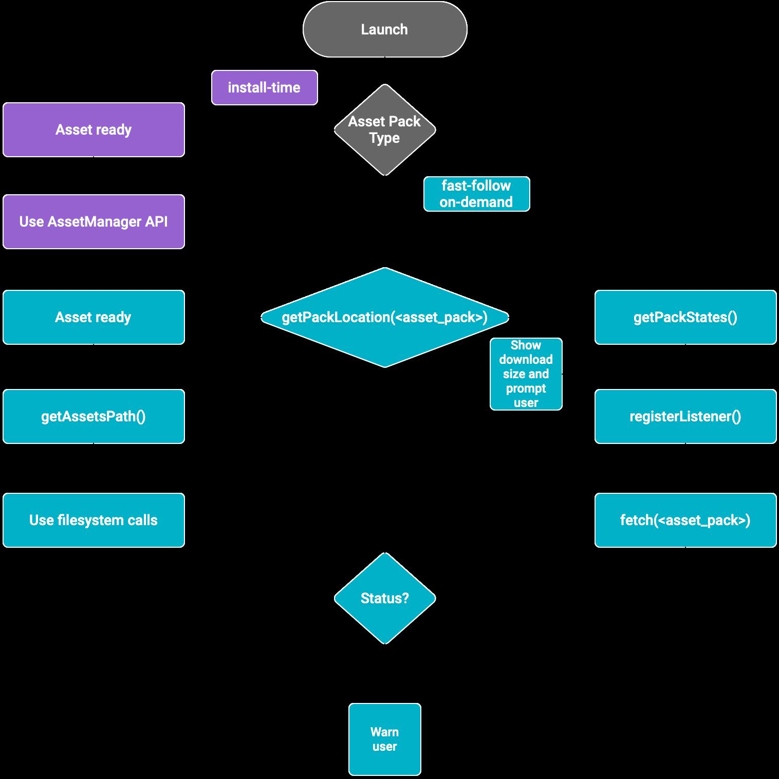 Asset pack flow diagram for the Java programming language
