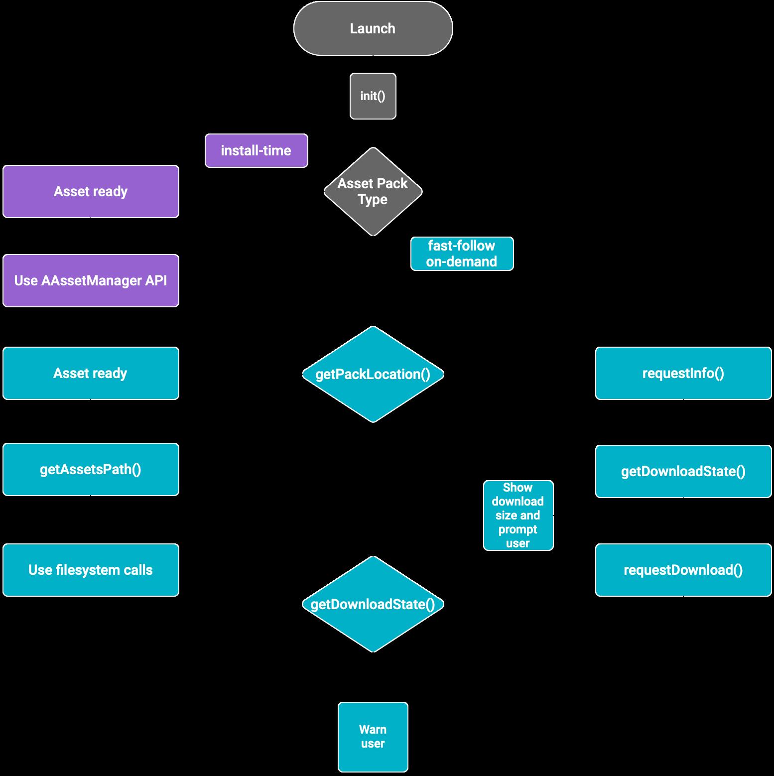 Diagrama de fluxo de pacotes de recursos para código nativo