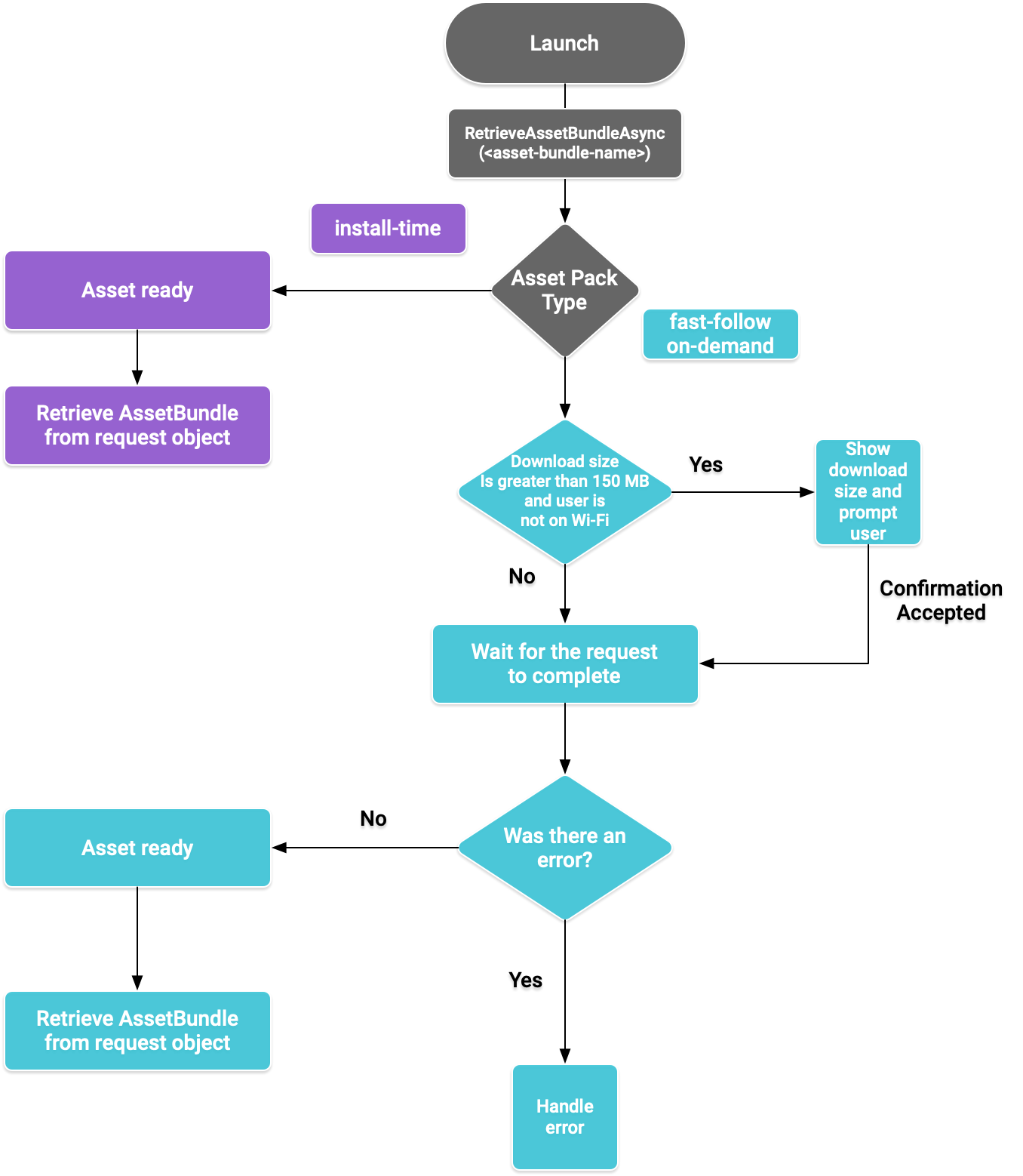 Asset pack flow diagram for the plugin